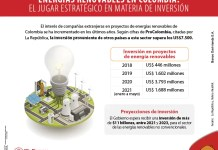 ¿Por qué Colombia es un país atractivo para invertir en energías renovables?