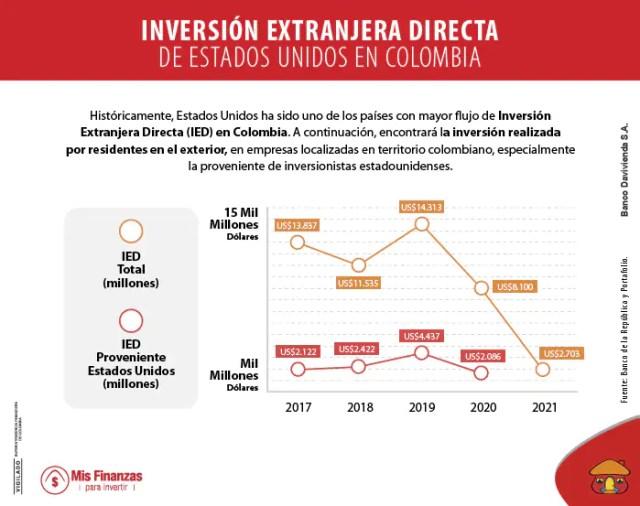 Estados Unidos destaca a Colombia como destino para la Inversión Extranjera Directa
