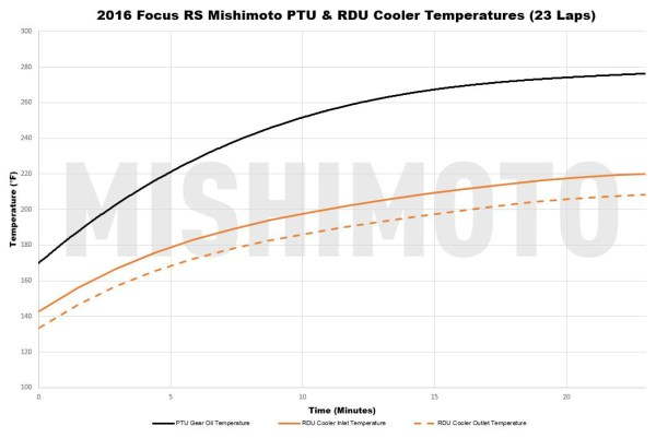 As you can see, even toward the end of our torture test, the outlet temperature plateaued under the typical cut off point for the stock system. Even if the brakes didn't boil over, the RS would have run out of fuel before the rear differential shut off.