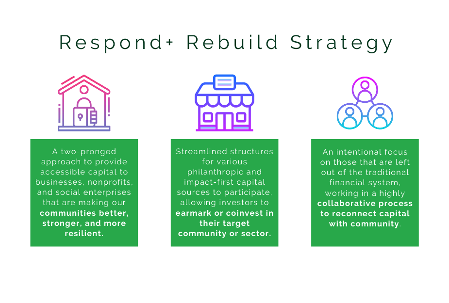 Respond + Rebuild Strategy graphic