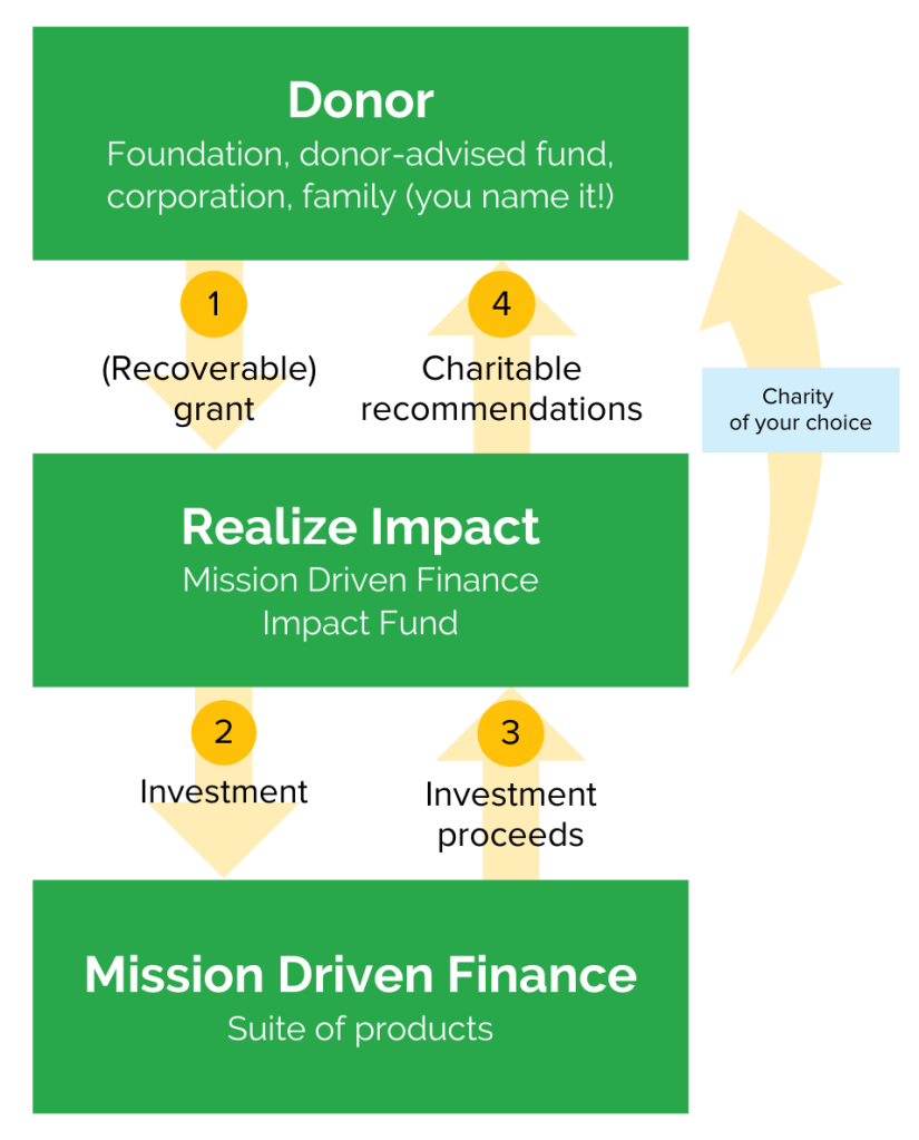 Philanthropic investment grants with Mission Driven Finance & Realize Impact