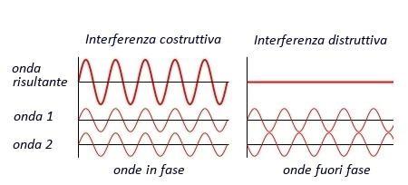 dualismo onda particella