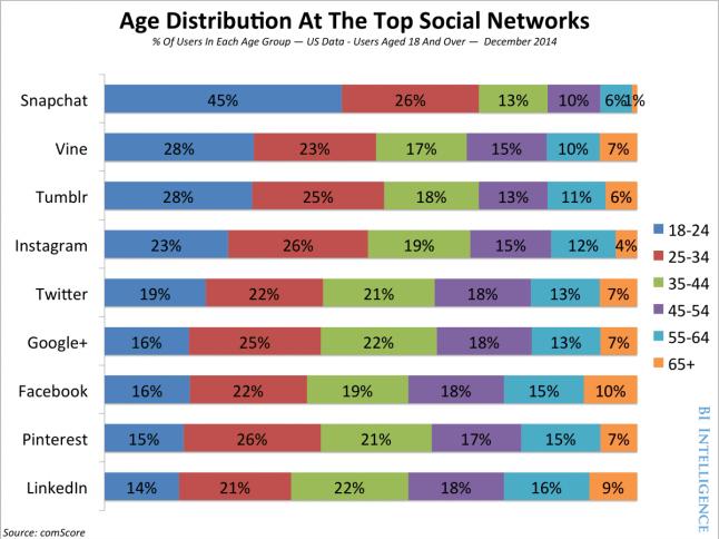 Edades en cada red social