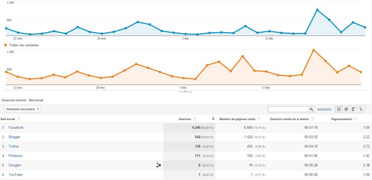 Referencias de Redes Sociales en Analytics