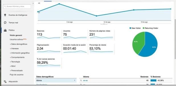 Google Analytics para blog