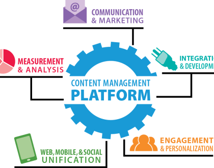 Why Use a Custom Content Management System (CMS)