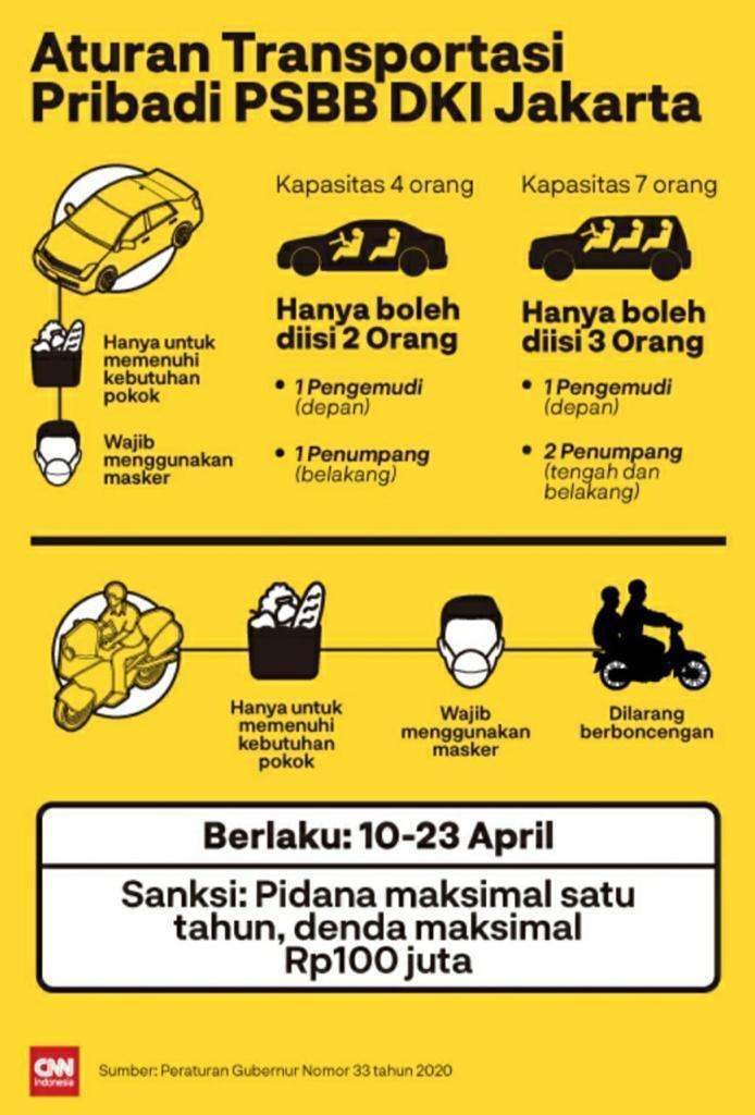 Ini Aturan Transportasi Pribadi Saat Psbb Di Jakarta Diberlakukan Harian Mistar