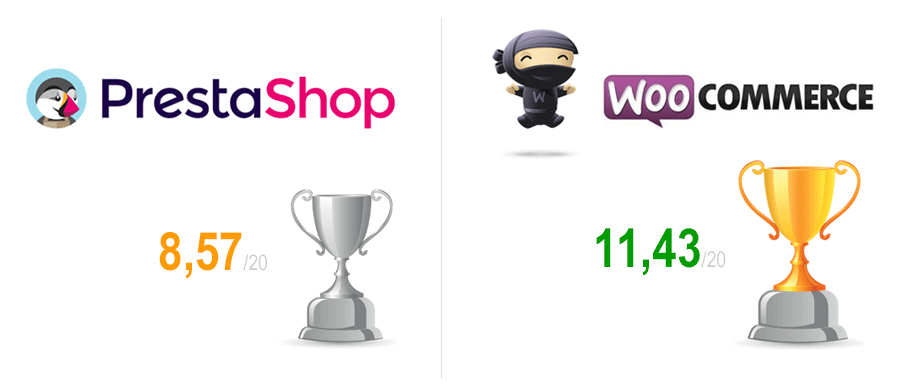 comparatif-woocommerce-prestashop