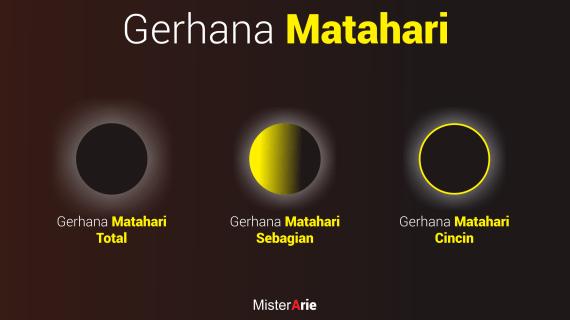 Gerhana Matahari dalam Pandangan Islam