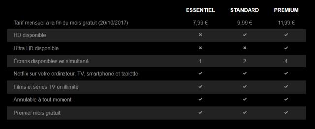 Prix des forfaits d'abonnement Netflix en France
