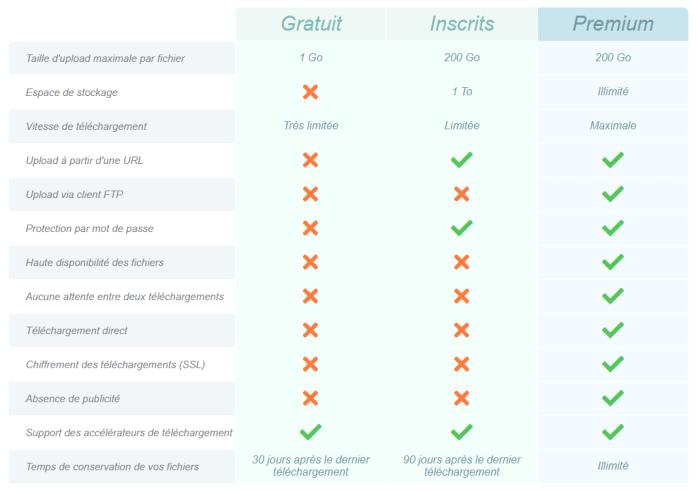 Grille comparative des fonctions d'Uptobox
