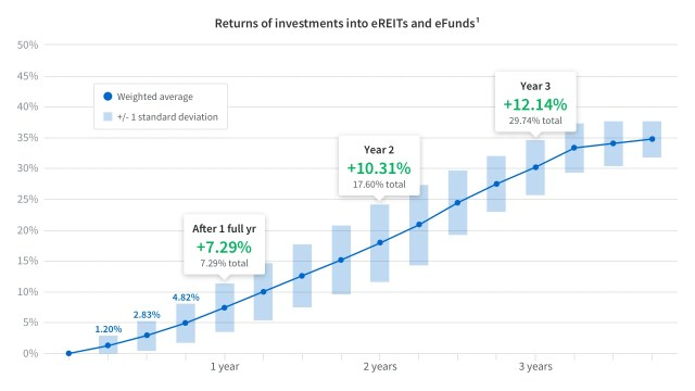 Fundrise Real Estate Investment Chart. Passive Income opportunities