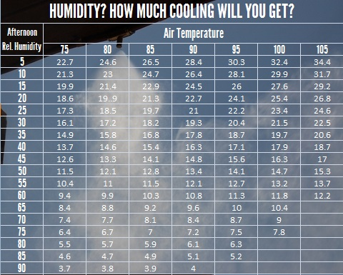 how do misting systems work