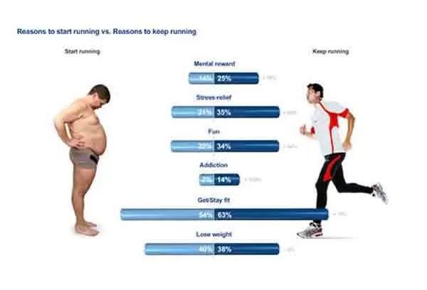 mouvement stimule le maintien d'un poids corporel constant