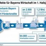 Bayerns Mittelstand unbeirrt von Wachstumsprognosen