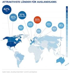 Zwei Drittel der Arbeitskräfte weltweit würden für einen Job ins Ausland ziehen