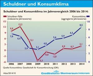 10._Schuldner_und_Konsumklima_SchuldnerAtlas_2014_