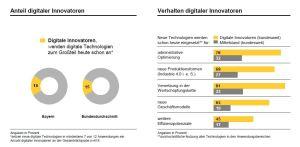 digitale Innovatoren