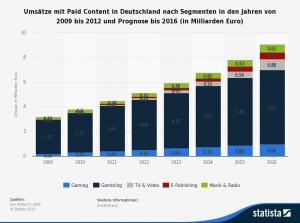Quelle: http://de.statista.com/statistik/daten/studie/283842/umfrage/umsaetze-mit-paid-content-in-deutschland-nach-segmenten/