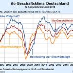 ifo Geschäftsklimaindex sinkt minimal
