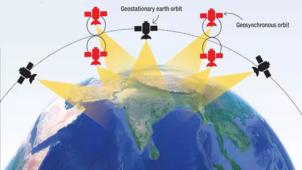 Navigation with Indian Constellation