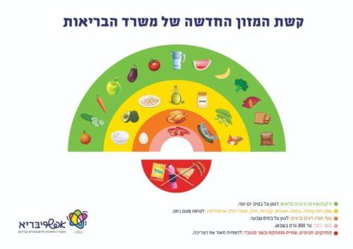 WhatsApp-Image-2021-06-08-at-08.51.15-500x353 משרד הבריאות מציג: קשת המזון החדשה - הערכים והדרך לאכילה בריאה ים תיכונית