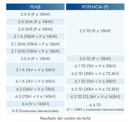 Tabla transformación tarifas eléctricas