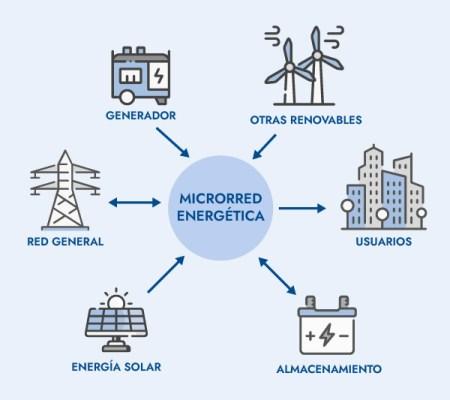 microrred energetica