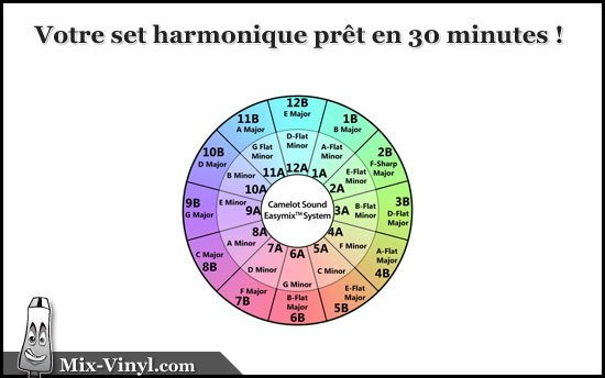 Mix harmonique