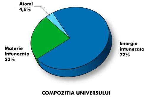 compozitia-universului