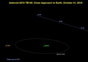 Un asteroid masiv va trece pe langa Pamant chiar de Halloween