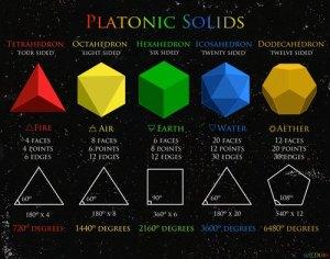 Solidele platonice