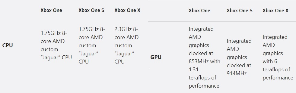 Xbox One Comparisons