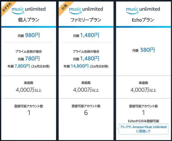Music Unlimitedの料金プラン