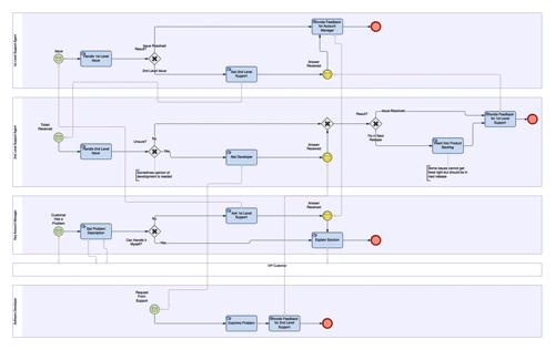 BPMN schem 2