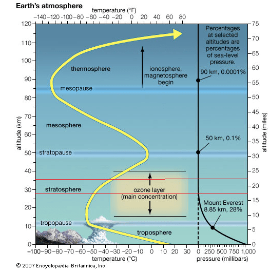 Earth's atmosphere cross section