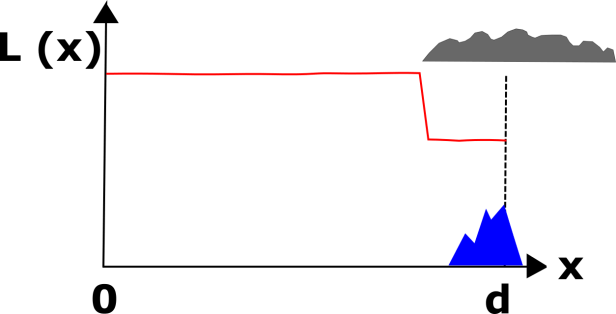 Solar irradiation pattern when observer is in sunlight but distant object overcasted