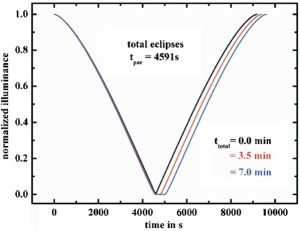 Solar eclipse normalized illumination pattern on example of 2006 total solar eclipse in Turkey
