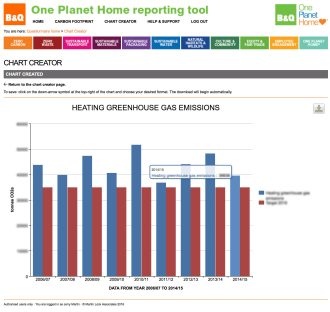 B&Q One Plant Home reporting tool charts
