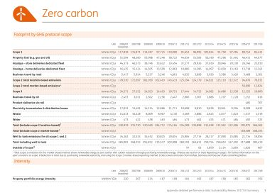 OPH at B&Q, Appendix detailed performance data 2018 Summary page 3 sample of data presentation