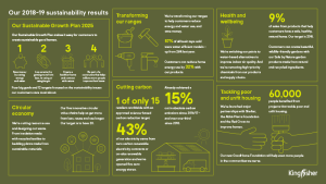 Kingfisher Sustainability Results Infographic Poster