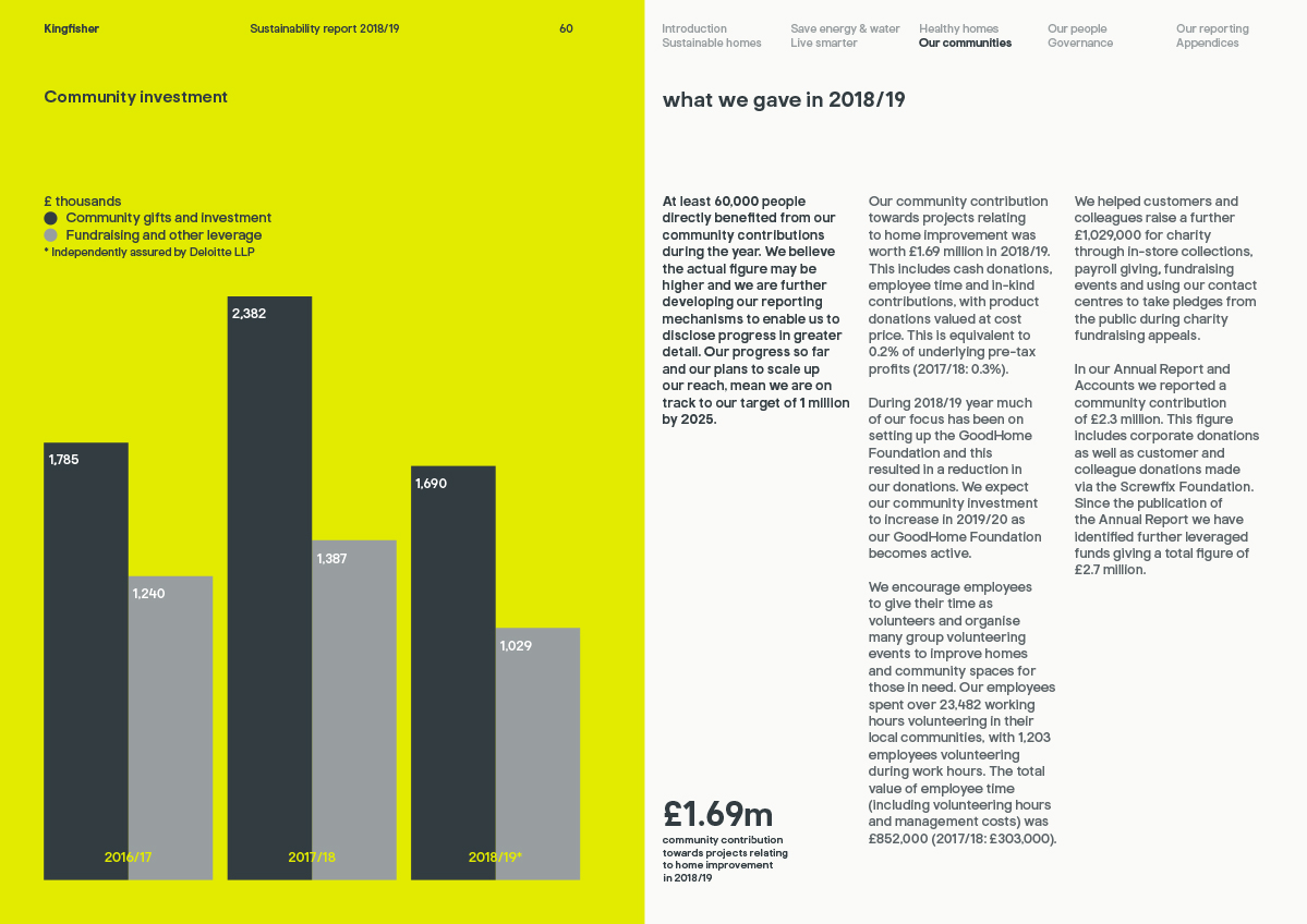 Kingfisher Sustainability Report 2019 community investment page