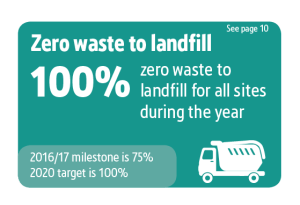 Screwfix Sustainability Results graphics, Zero waste