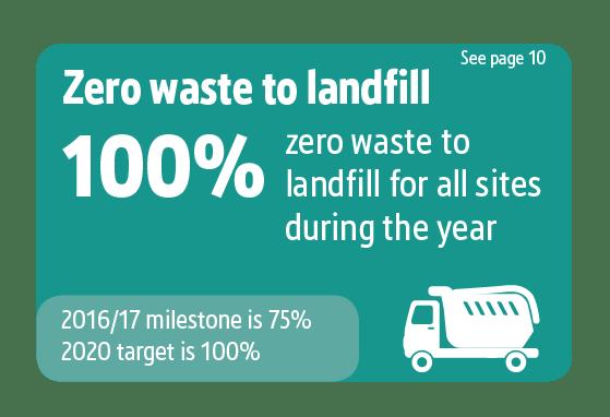 Screwfix Sustainability Results graphics, Zero waste