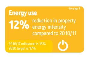 Screwfix Sustainability Results graphics, Energy Use