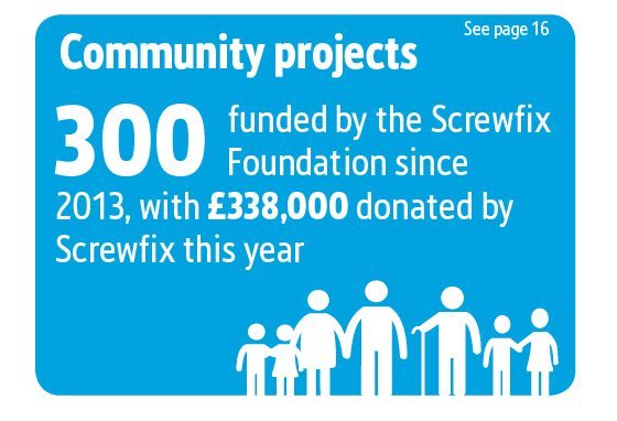 Screwfix Sustainability Results graphics, Community projects