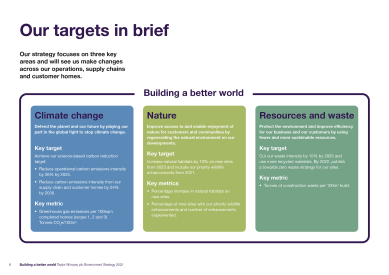 Taylor Wimpey Environment Strategy 2021 page 6