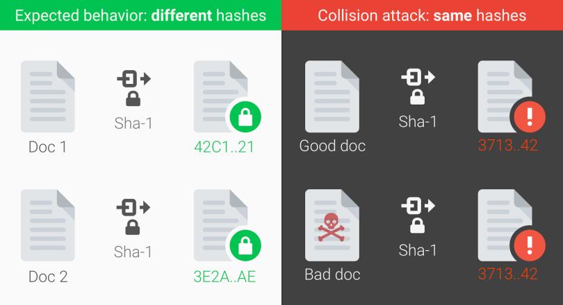 SHA-1 Collision vulnerability
