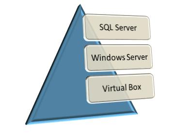 Pyramid of SQL Server, Windows Server, Virtual Box
