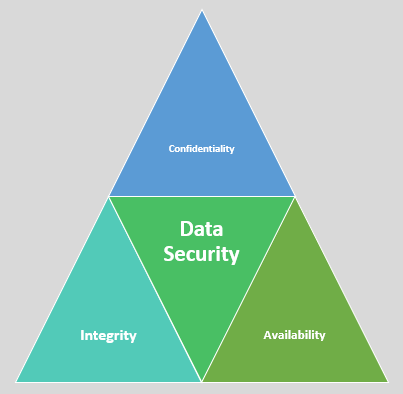 CIA Model of data security